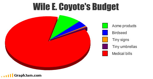 song-chart-memes-coyote-budget